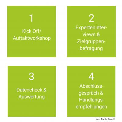 Grafik_Ablauf_Quick_Check_Bewerberreise. Next:Public GmbH